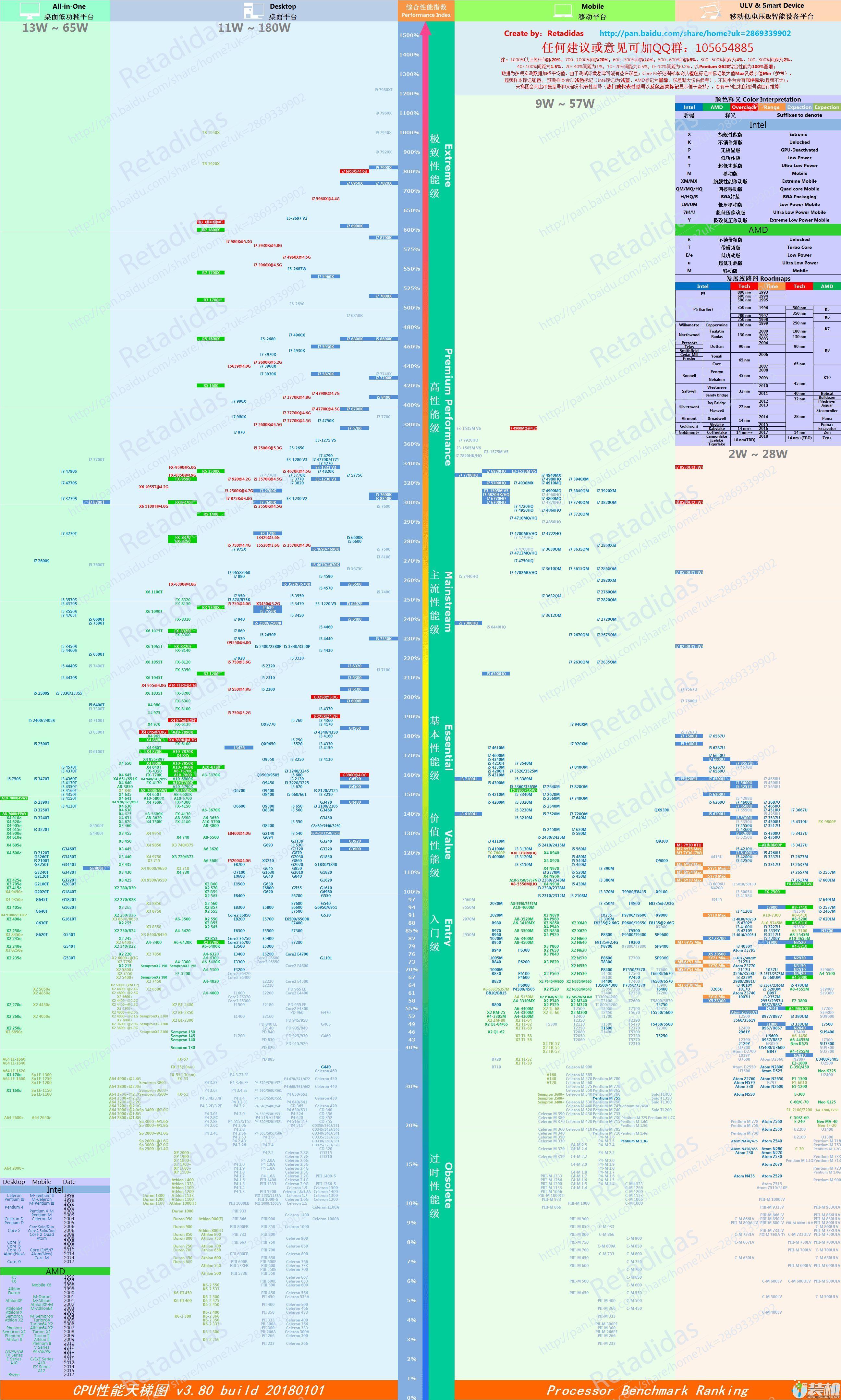 2018最新版cpu天梯图|最新电脑cpu处理器性能排行榜