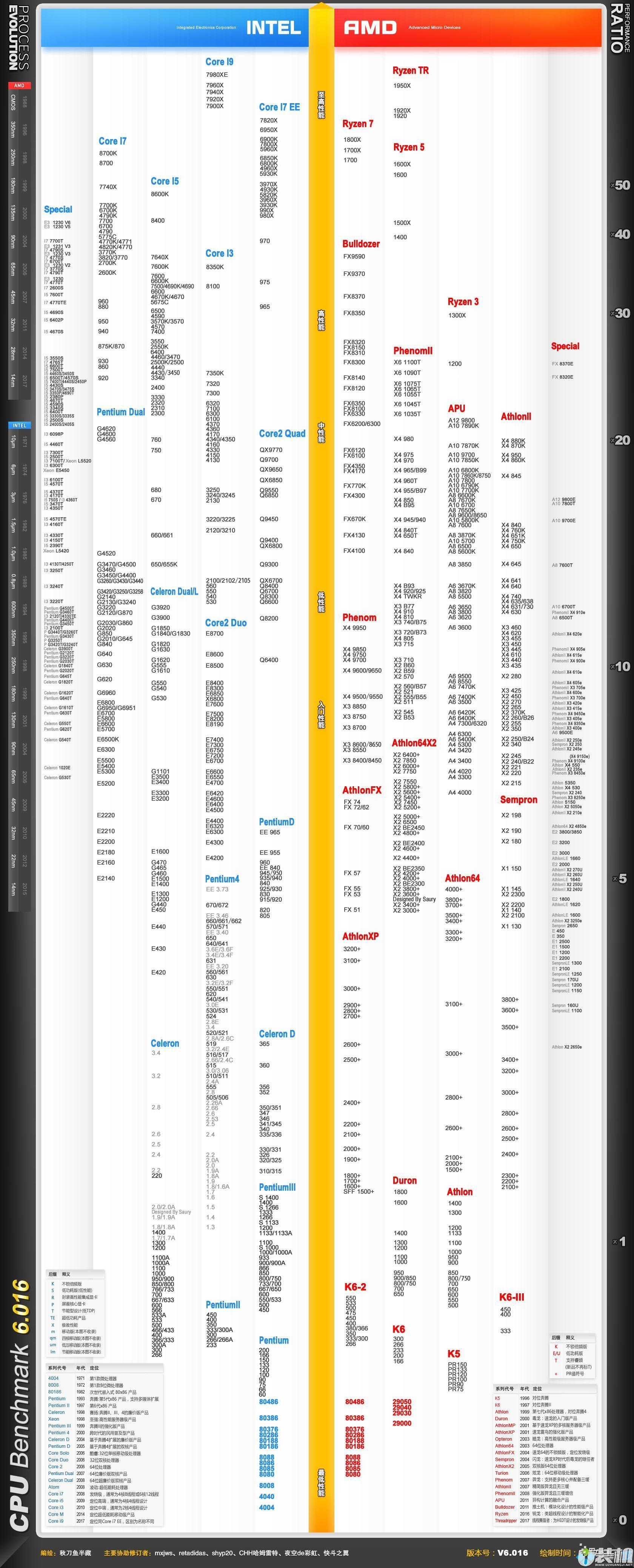 大嘴棋牌官方下载_2018最新版cpu天梯图|最新电脑cpu处理器性能排行榜 -u装机