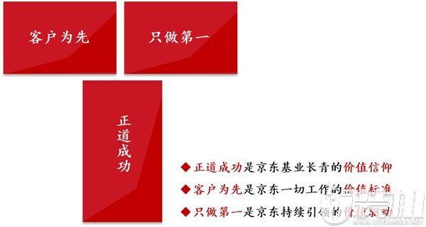 京东新价值观新口号::正道成功、客户为先、只做第一