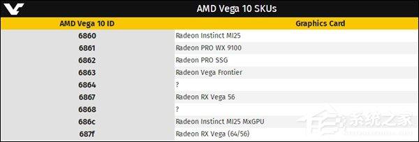 7月面世?AMD Vega 20显卡遭曝光