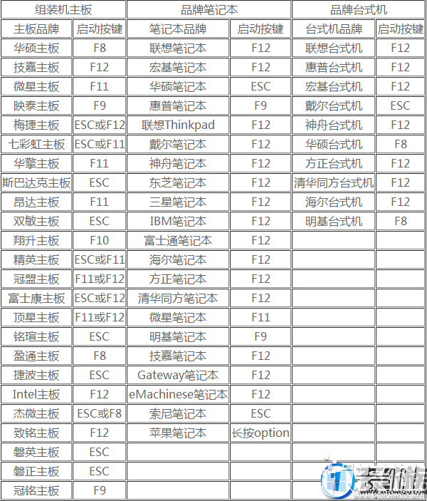 用U盘重装win7(32位)系统的操作方法