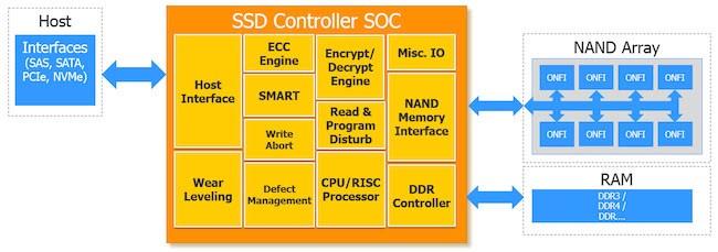 首款国产固态硬盘控制芯片研发成功