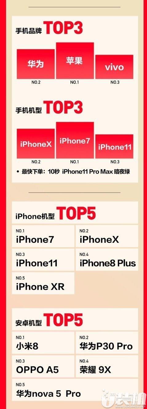 转转:618二手手机畅销榜,iPhone11排第三
